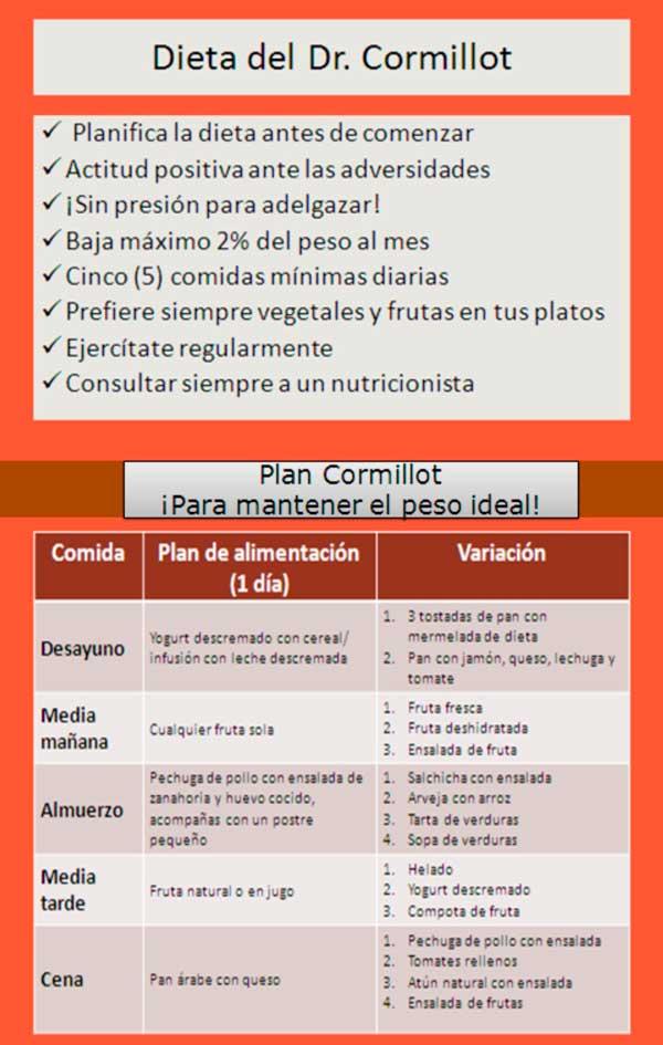 Infografía-dieta-cornillot
